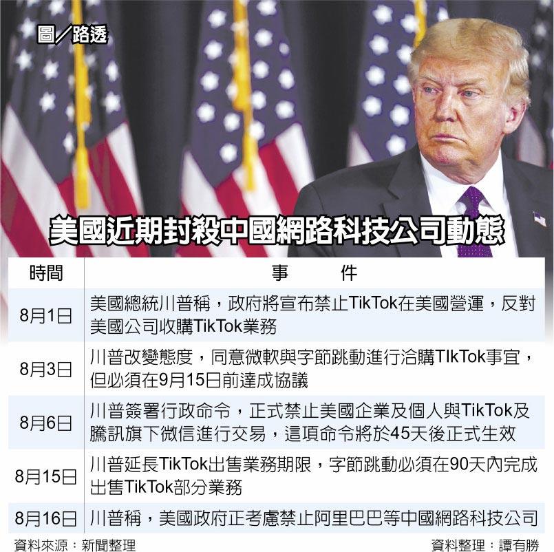 美國近期封殺中國網路科技公司動態