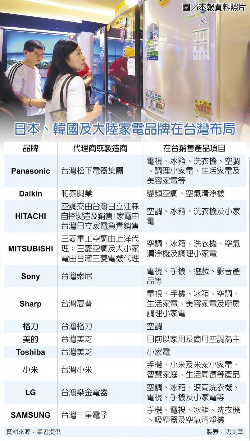 日本、韓國及大陸家電品牌在台灣布局