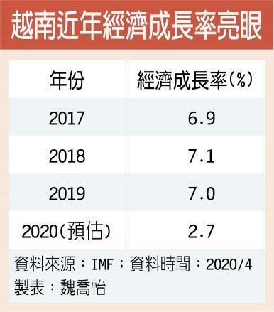 越南近年經濟成長率亮眼