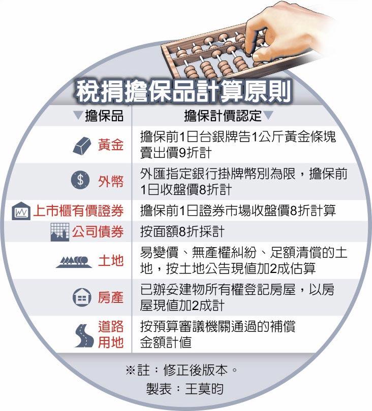 稅捐擔保品計算原則