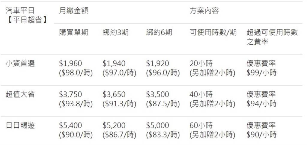 iRent 月租方案免綁約體驗價,汽車平日最低只要1,920元