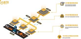 賓鑫智能 加速產業智慧升級