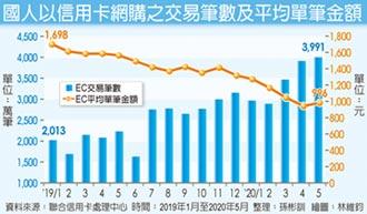 聯卡中心:信用卡網購筆數高仰角成長