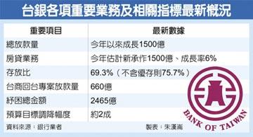 台銀近半年放款 淨增1,500億