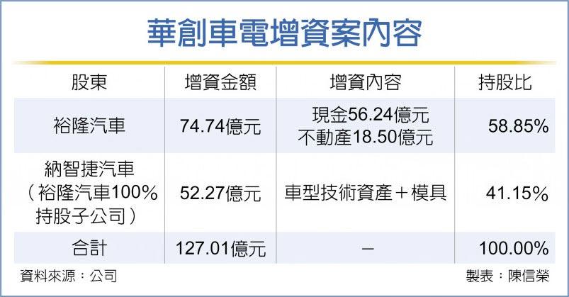 華創車電增資案內容
