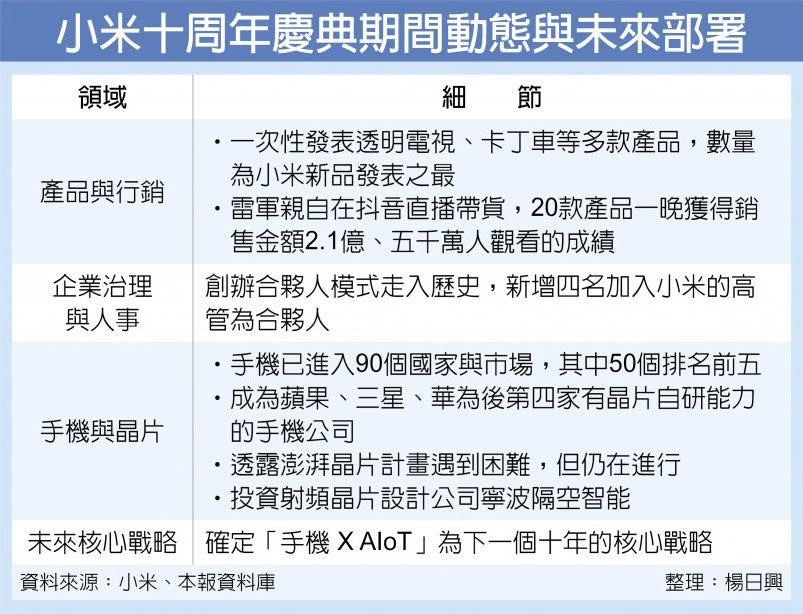 小米十周年慶典期間動態與未來部署