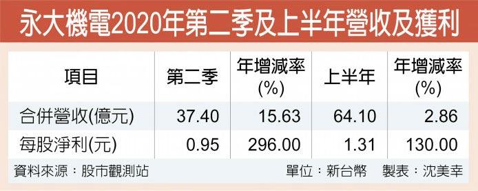 永大機電2020年第二季及上半年營收及獲利