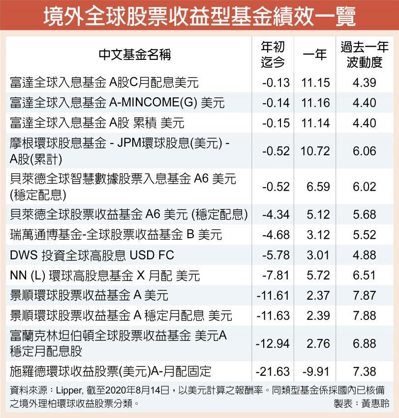 境外全球股票收益型基金績效一覽