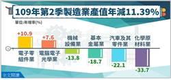 製造業Q2產值創4年新低   石油、紡織業重跌3到5成