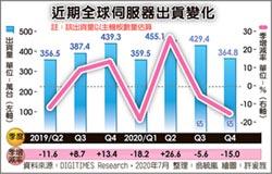 伺服器Q3出貨量 估季跌5%