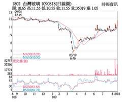 熱門股-台玻 價漲量增短多氣盛
