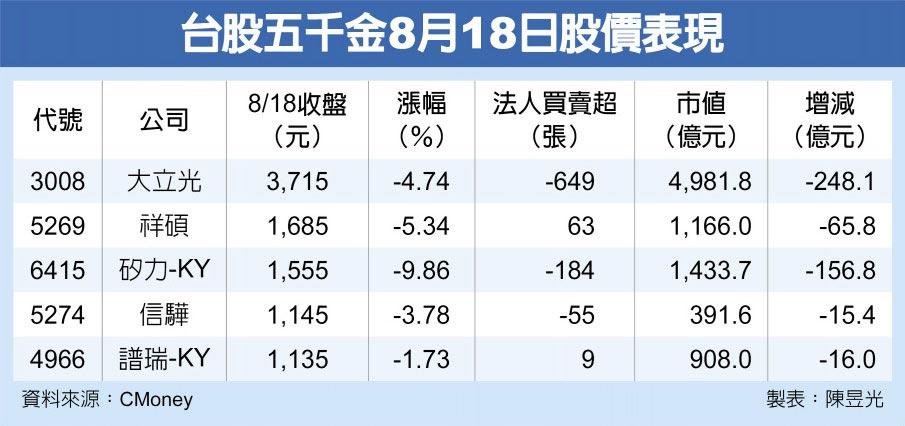 台股五千金8月18日股價表現