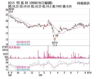 熱門股-明基材 轉投資讚股價飆