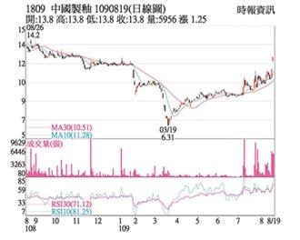 熱門股-中釉 價漲量增多頭續攻