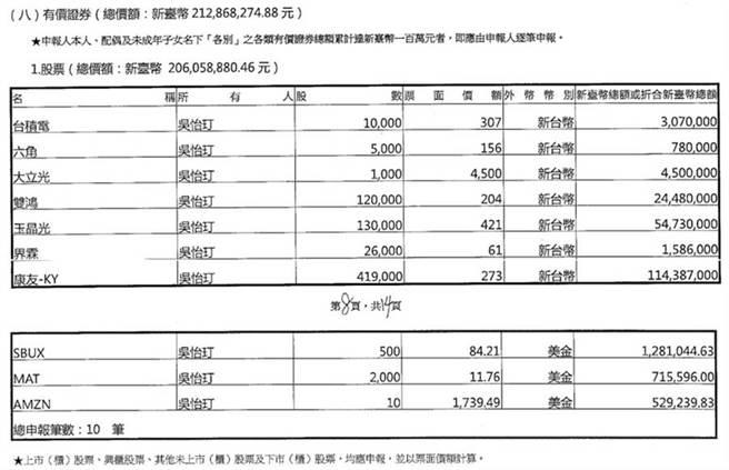 国民党不分区立委吴怡玎,持有不少康友股票。(翻摄公职人员财产申报表)
