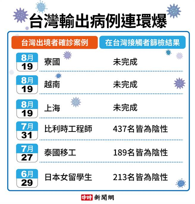台灣輸出病例