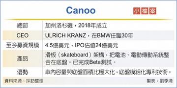 TPK攻電動車 入股Canoo