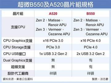 超微 秀入門級A520晶片組