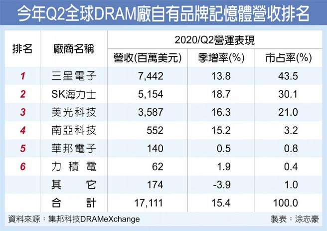 今年Q2全球DRAM廠自有品牌記憶體營收排名