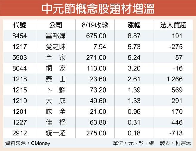 中元节概念股题材增温