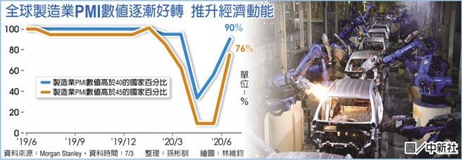 全球製造業PMI數值逐漸好轉 推升經濟動能