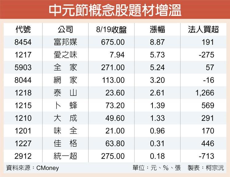 中元節概念股題材增溫