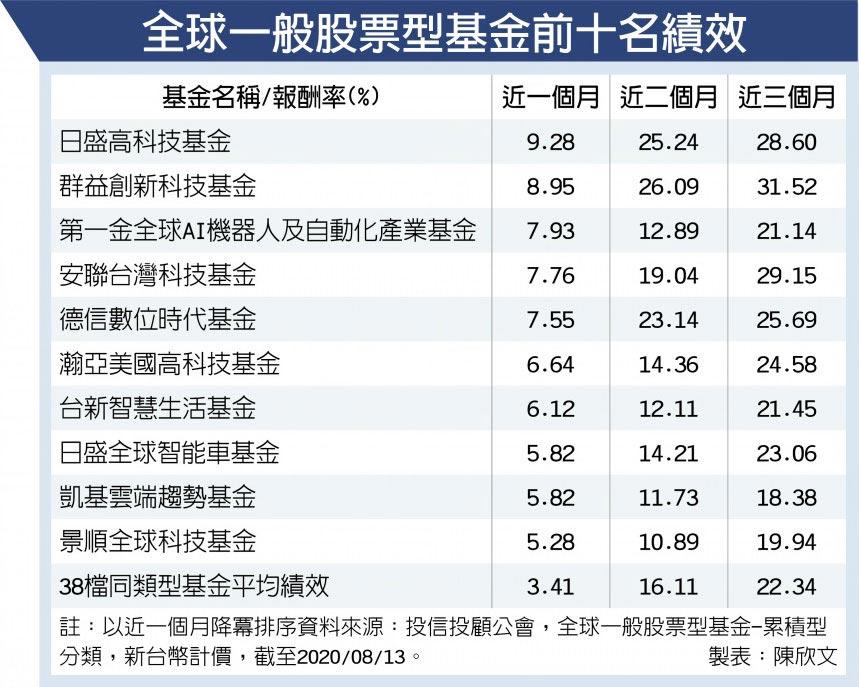 全球一般股票型基金前十名績效