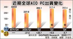 AIO PC出貨強勁 第三季續增