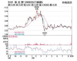 熱門股-泰金寶 擁題材價漲量增