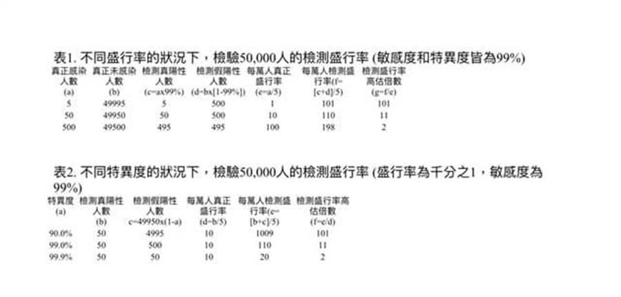 陳建仁計算普篩精確度問題。