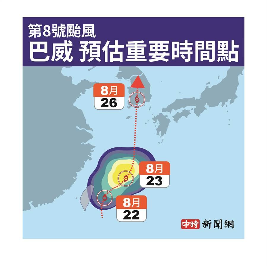 8號颱風巴威預估重要時間點