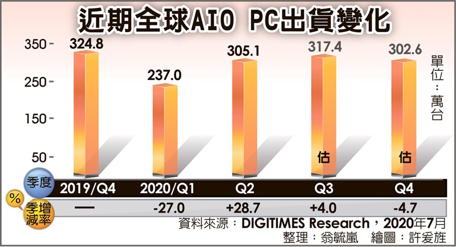 近期全球AIO PC出貨變化