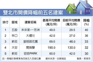 房市兩極化 雙北讓利案大降價