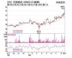 熱門股-京城 外資敲進震盪走高
