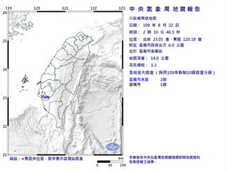 02:10台南規模3.3地震 在地人:超有感