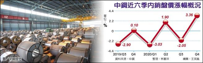 中鋼近六季內銷盤價漲幅概況