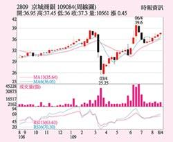 京城銀 獲利表現穩健