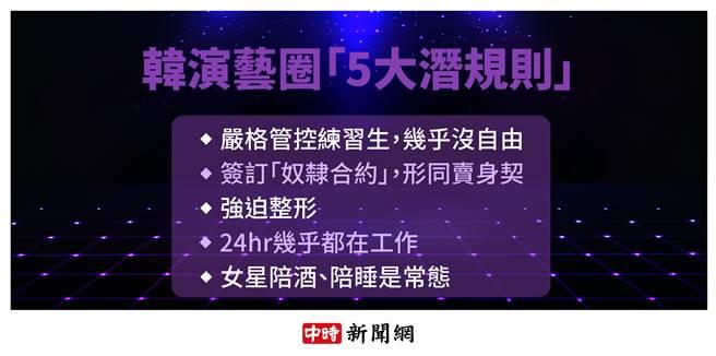 韓演藝圈「5大潛規則」