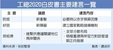 工總2020白皮書 定調防疫、紓困、救經濟