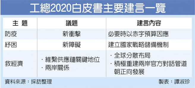 工總2020白皮書主要建言一覽