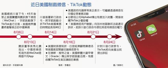 近日美國制裁微信、TikTok動態