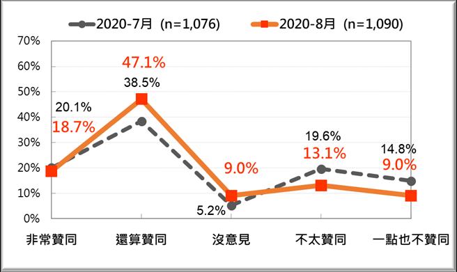 蔡英文總統聲望:最近兩個月比較(台灣民意基金會提供)