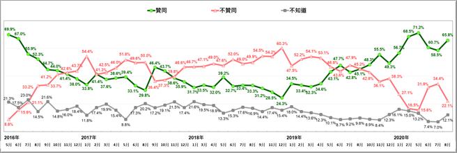 蔡英文總統聲望趨勢圖(台灣民意基金會提供)