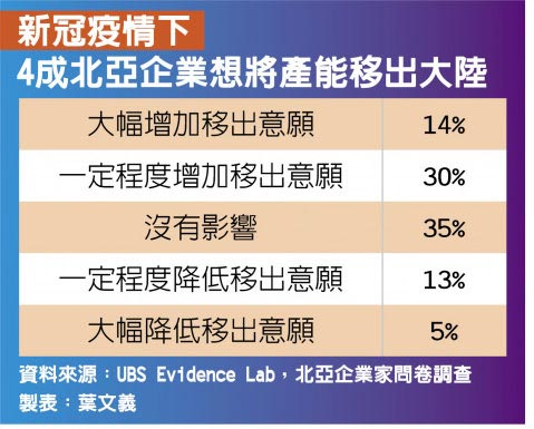 新冠疫情下4成北亞企業想將產能移出大陸