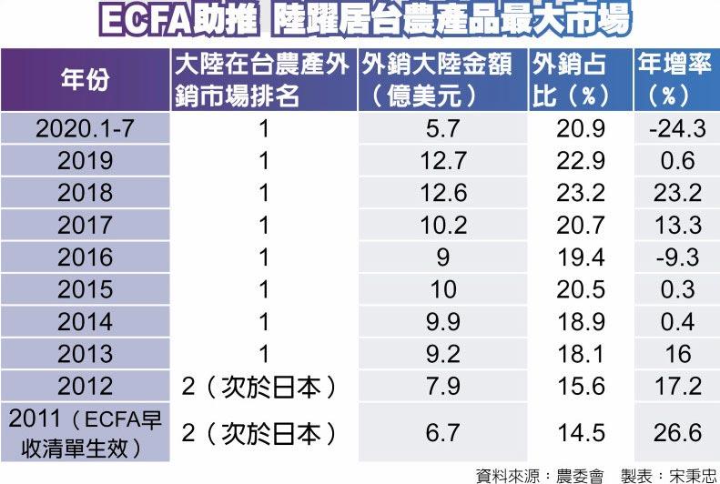 ECFA助推 陸躍居台農產品最大市場