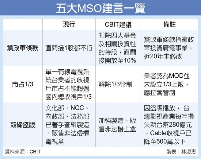 五大MSO建言一覽