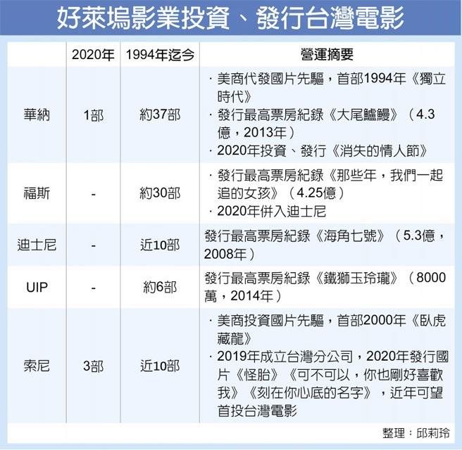 好萊塢影業投資、發行台灣電影