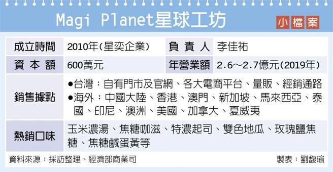Magi Planet星球工坊 小檔案