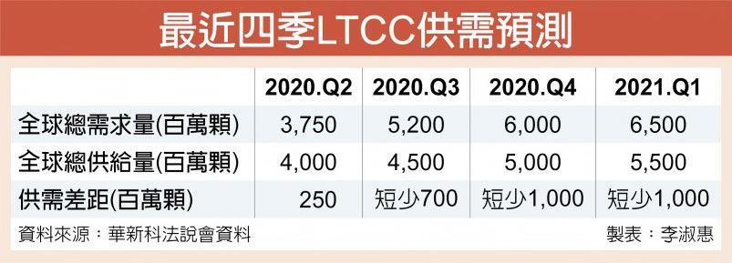 最近四季LTCC供需預測
