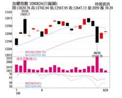 操盤心法-電子股跌深反彈,資金轉往優質傳產股